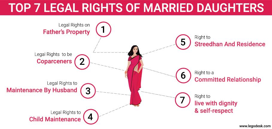 Legal Rights of Married Daughters