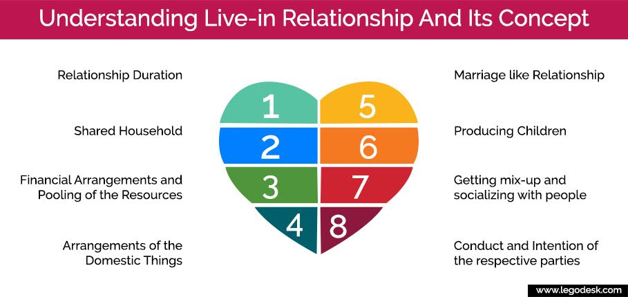 live-in relationship law
