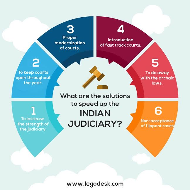 What are the solutions to speed up the Indian judiciary?