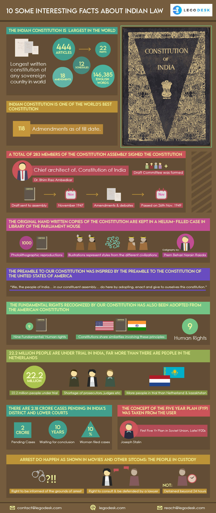 Facts about Indian Law