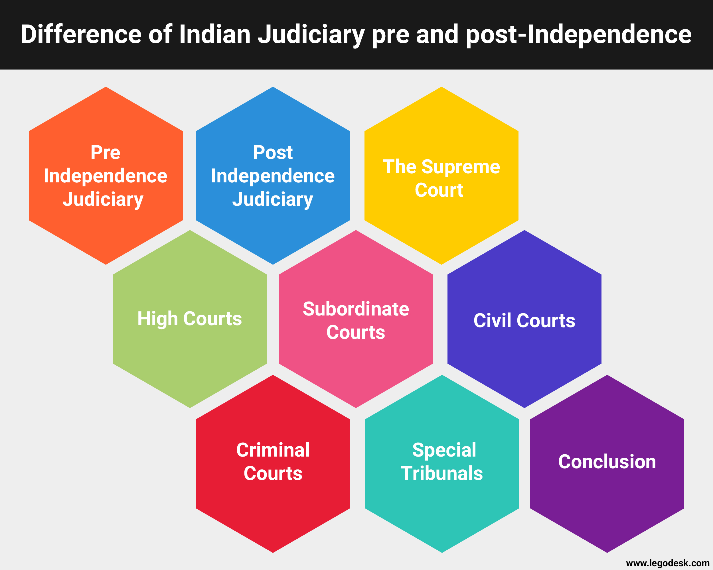 Difference of Indian Judiciary Pre and Post-Independence