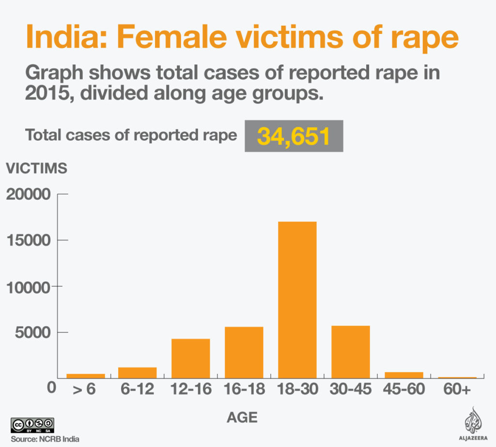 Sexual Crime in India