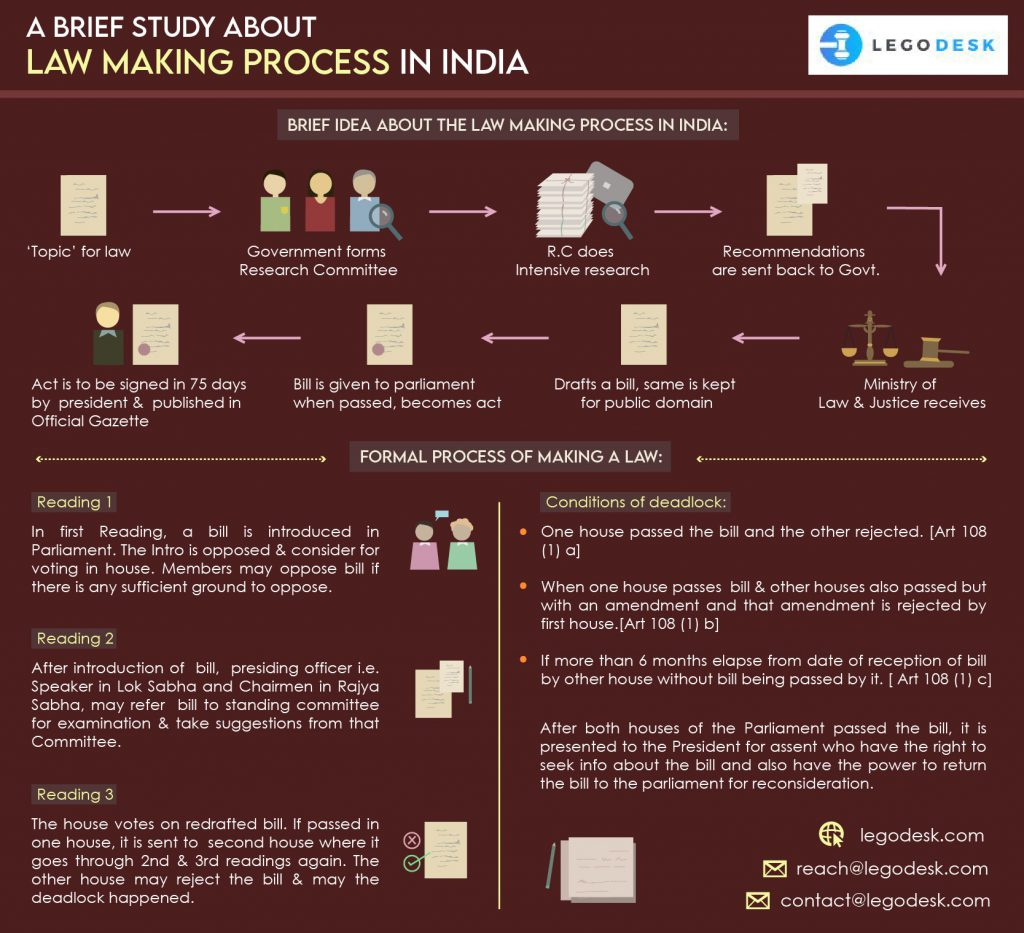 Law Making Process in India