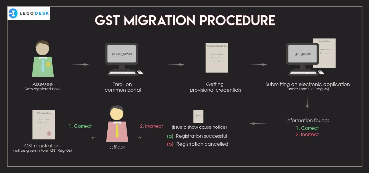 GST Migration Procedure