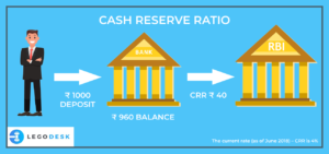 cash reserve ratio meaning