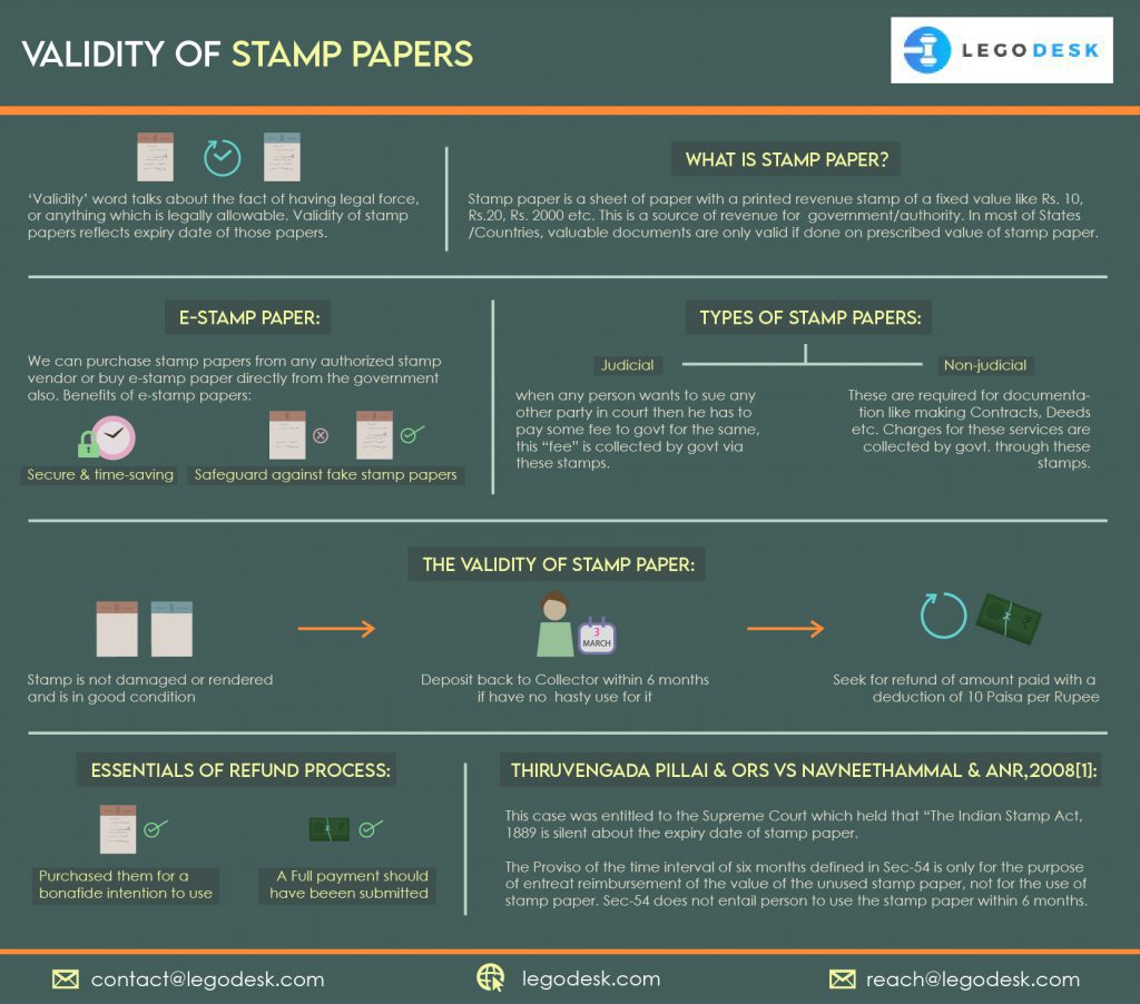 Validity of Stamp Papers