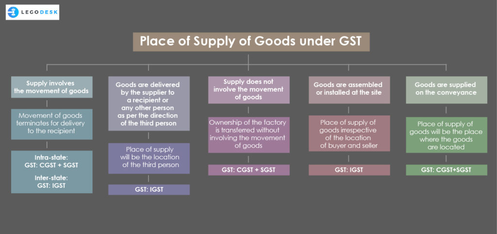 gst place of supply