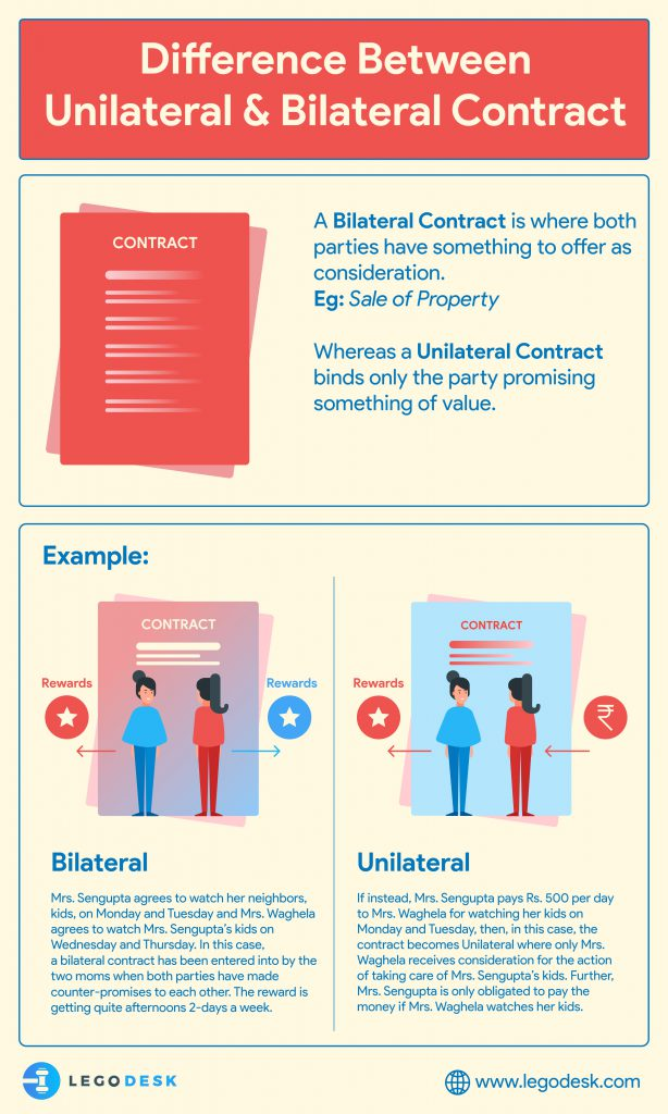 Difference between unilateral and bilateral contract