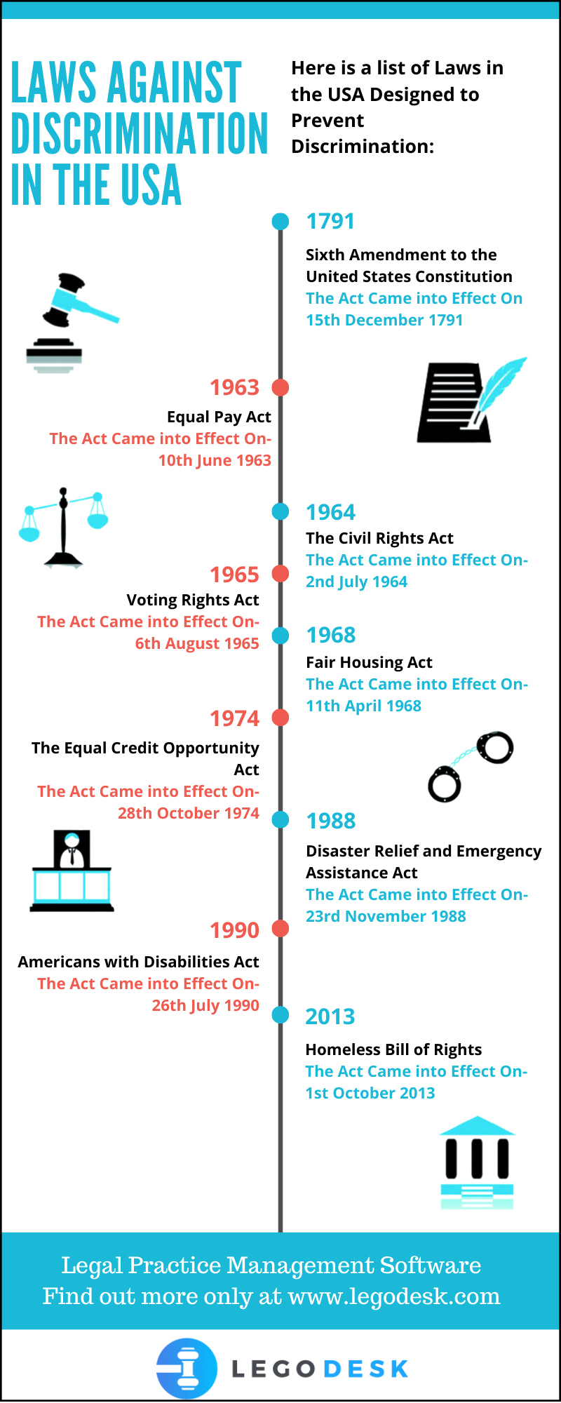 Laws against discrimination in the USA