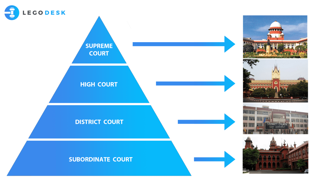 how many types of court in india