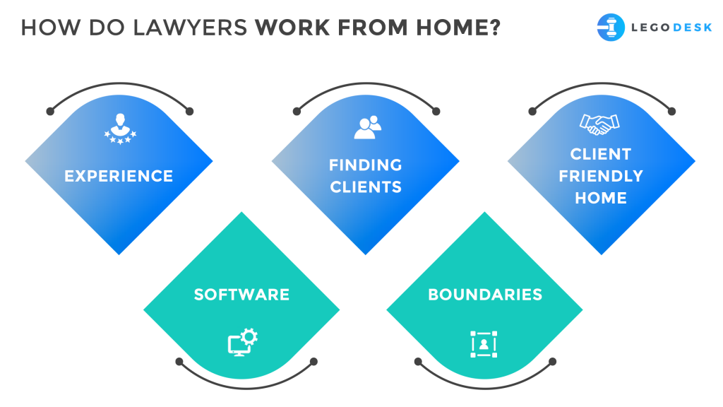 do lawyers work from home