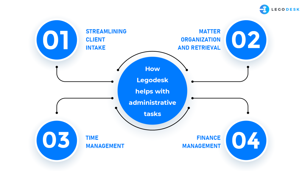 administrative task automation with Legodesk